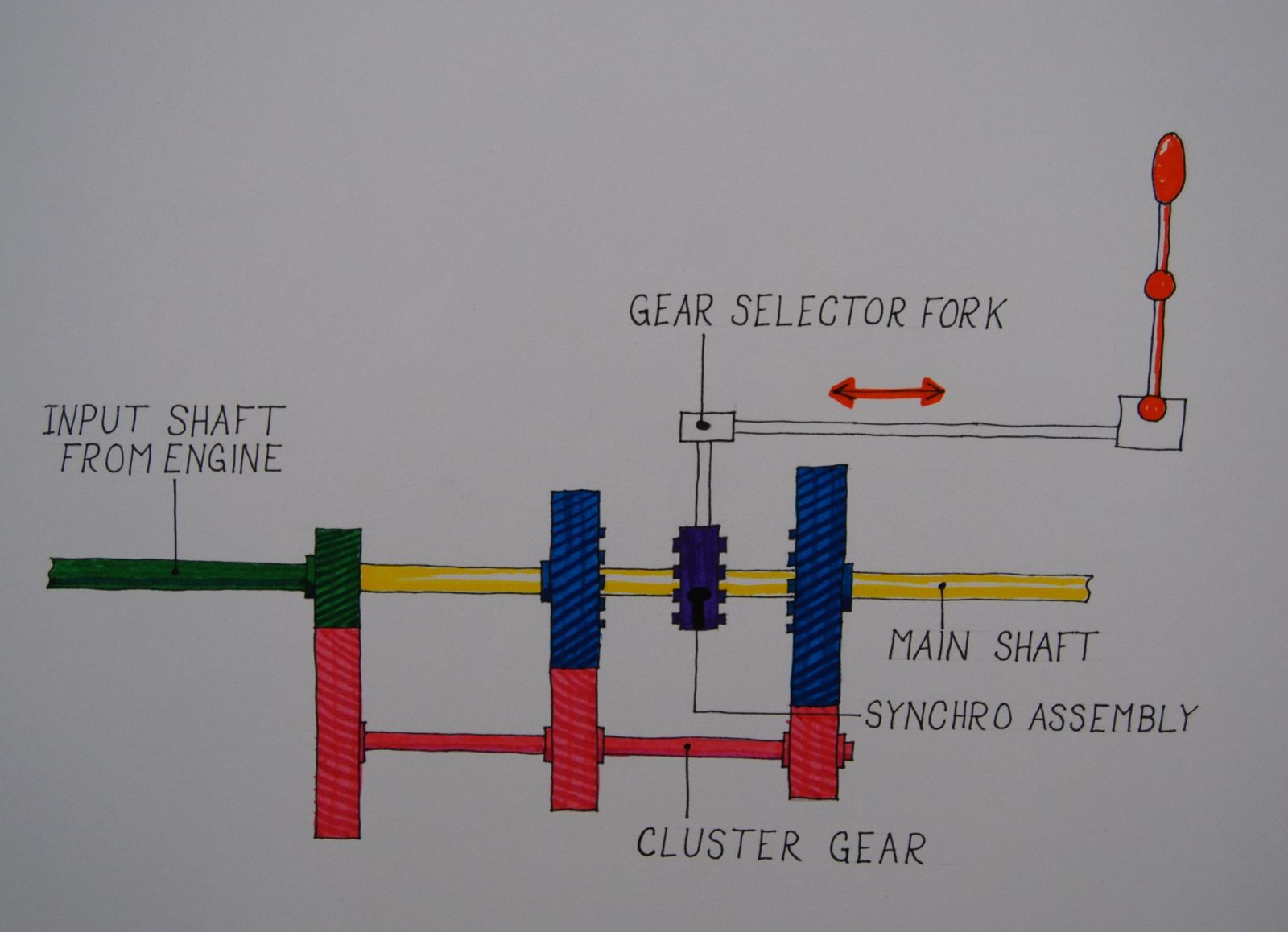 similiar muncie 4 speed shifter diagram keywords diagram shows the parts and basic workings of a gm muncie 4 speed