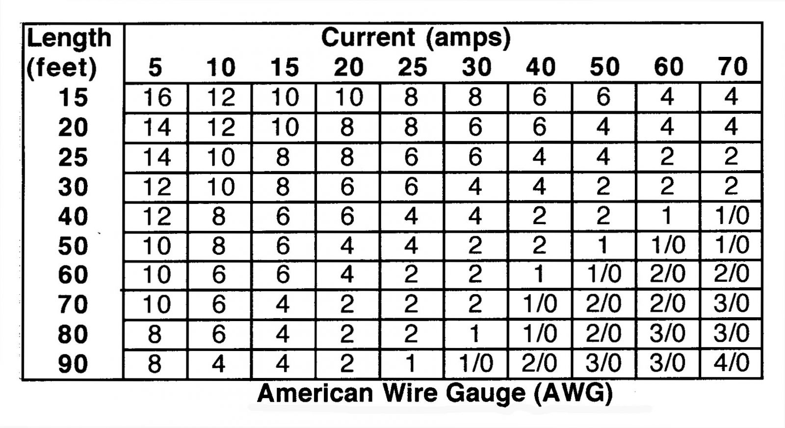 Ac wire gauge distance chart wiring info grounding electrical systems hotrod hotline rh hotrodhotline com wire gauge chart amps distance ac awg wire greentooth Gallery